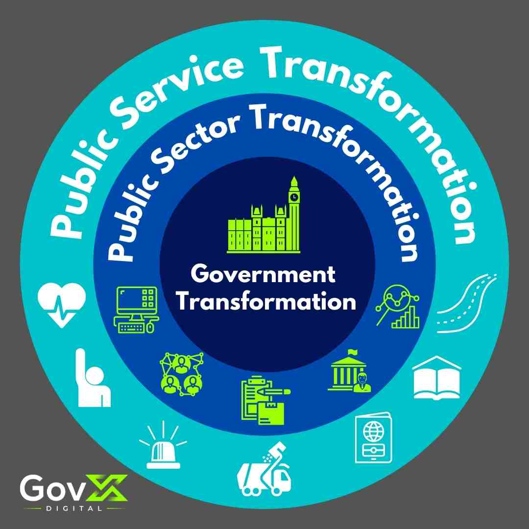 Understanding Public Sector Transformation